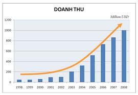 doanh thu để tính thue nhập chịu thuế TNDN
