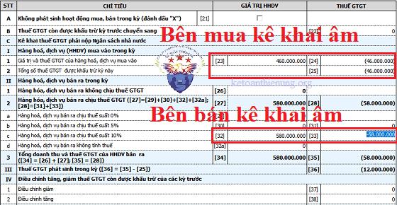 Hướng dẫn kê khai hóa đơn chiết khấu thương mại