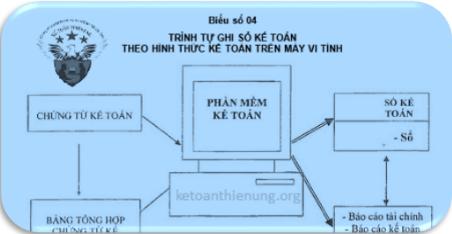 Cách ghi sổ theo hình thức kế toán trên máy vi tính