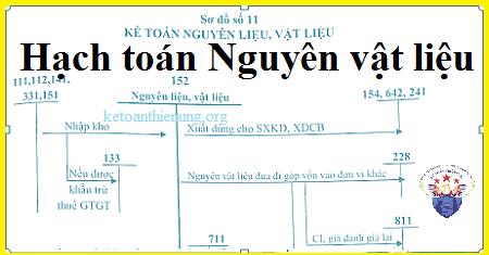 Cách hạch toán nguyên vật liệu - Tài khoản 152