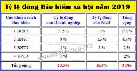 Tỷ lệ đóng BHXH năm 2019 của Doanh nghiệp và NLĐ